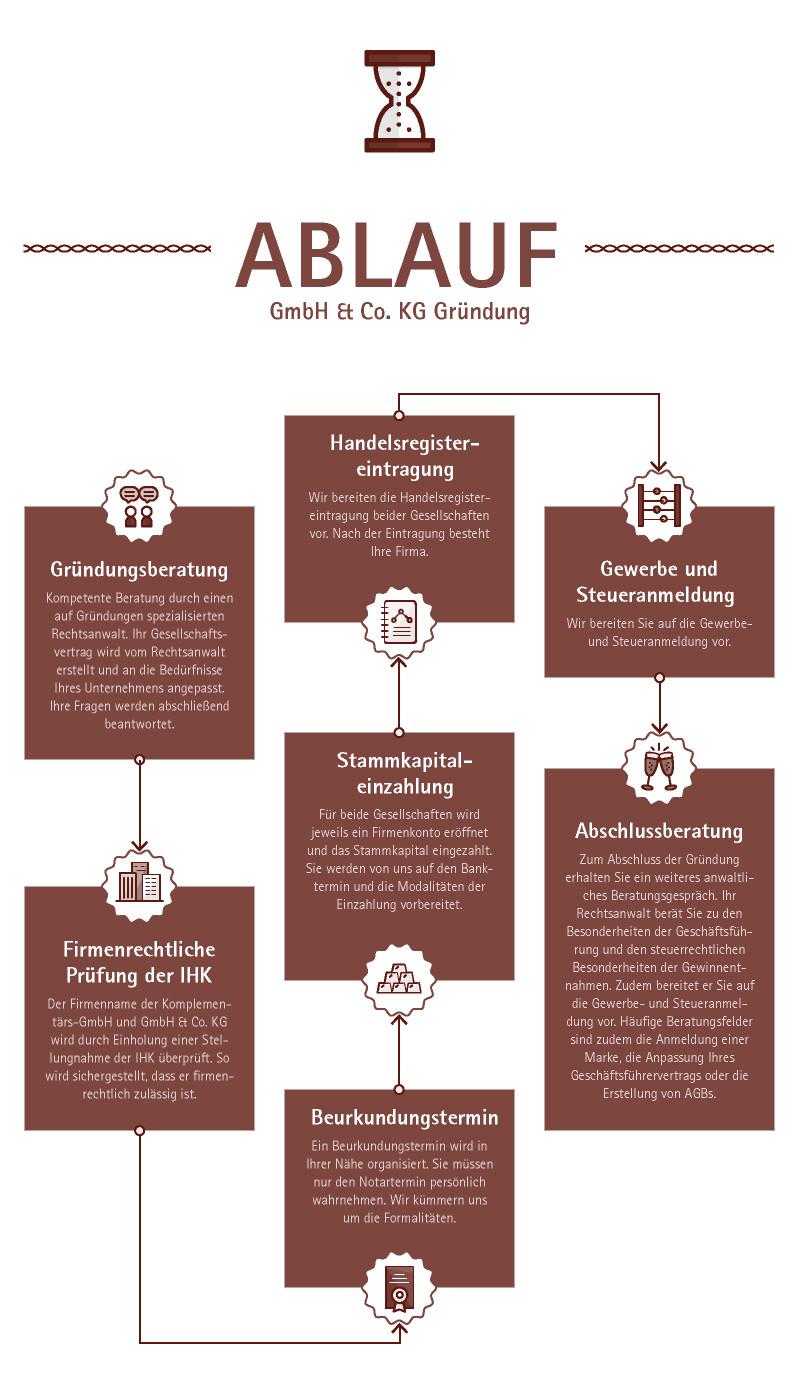 GmbH & Co KG gründen - Schritt für Schritt
