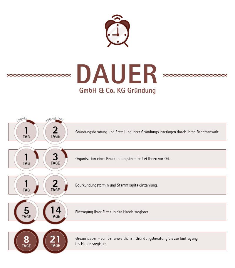 GmbH & Co KG gründen - das ist die Dauer