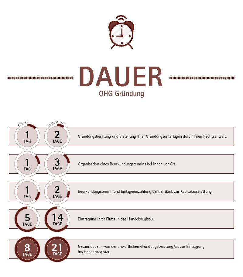 Ohg Gründung Offene Handelsgesellschaft Gründen Kraus Ghendler