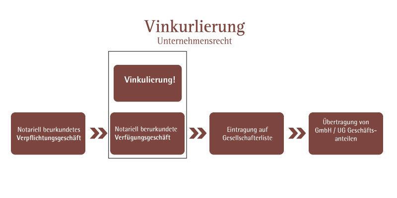 Foto von Grafik Vinkulierung Unternehmensrecht