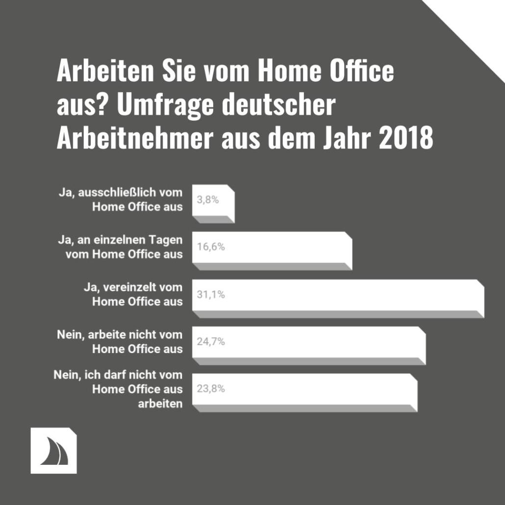 Die Statistik zeigt, wie viele Menschen vom Home Office arbeiten.
